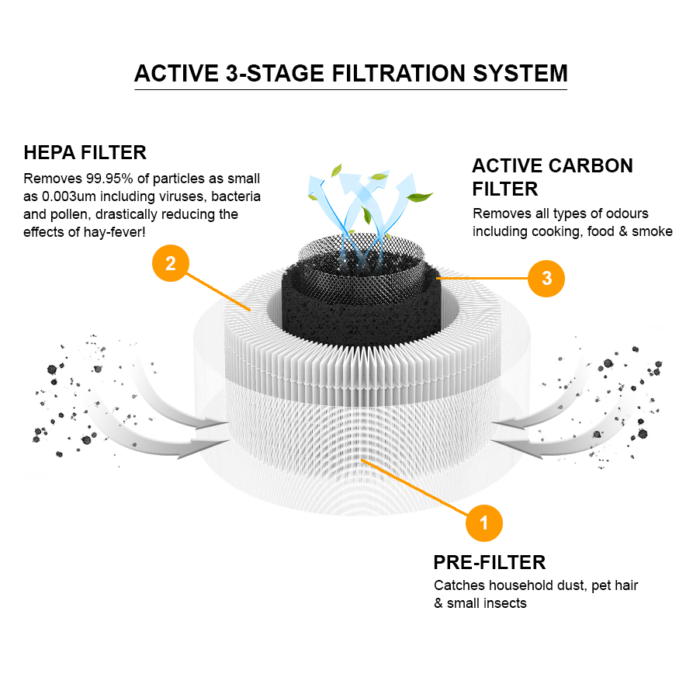 a diagram of the Aguri P90 Air Purifiers with 3-stage filtration system